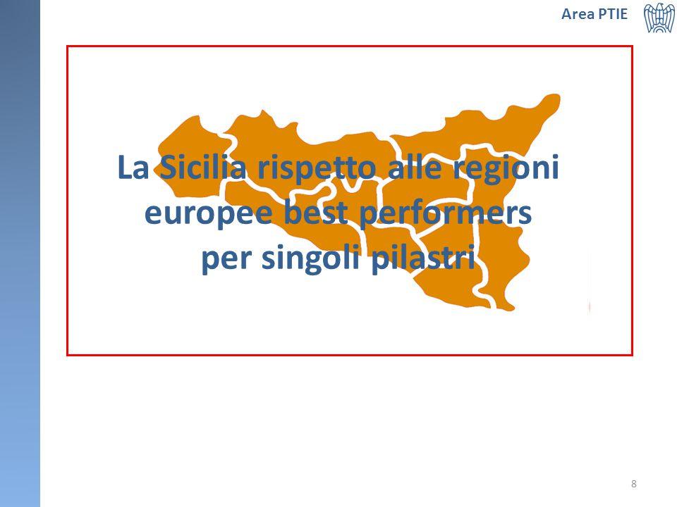 Area PTIE 8 La Sicilia rispetto alle regioni europee best performers per singoli pilastri