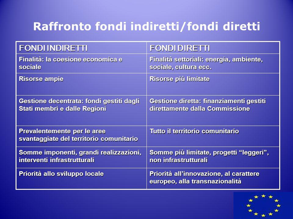 24 Raffronto fondi indiretti/fondi diretti Priorità all'innovazione, al carattere europeo, alla transnazionalità Priorità allo sviluppo locale Somme p