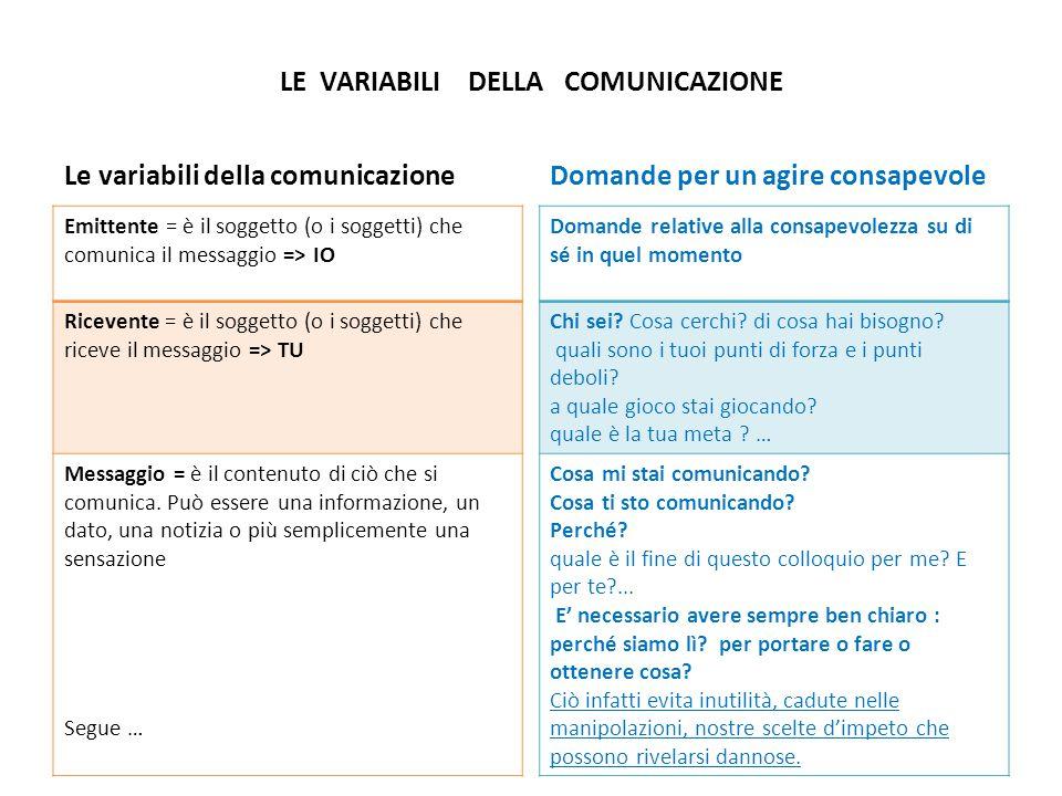 LE VARIABILI DELLA COMUNICAZIONE Le variabili della comunicazione Emittente = è il soggetto (o i soggetti) che comunica il messaggio => IO Ricevente = è il soggetto (o i soggetti) che riceve il messaggio => TU Messaggio = è il contenuto di ciò che si comunica.