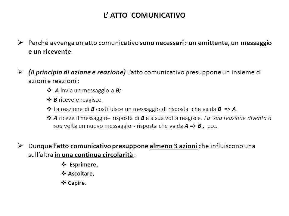 L' ATTO COMUNICATIVO  Perché avvenga un atto comunicativo sono necessari : un emittente, un messaggio e un ricevente.