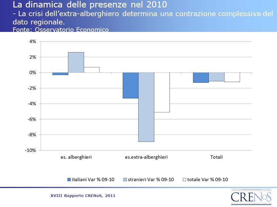 La dinamica delle presenze nel 2010 - La crisi dell'extra-alberghiero determina una contrazione complessiva del dato regionale. Fonte: Osservatorio Ec