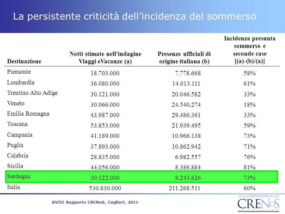 La persistente criticità dell'incidenza del sommerso Destinazione Notti stimate nell'indagine Viaggi eVacanze (a) Presenze ufficiali di origine italia
