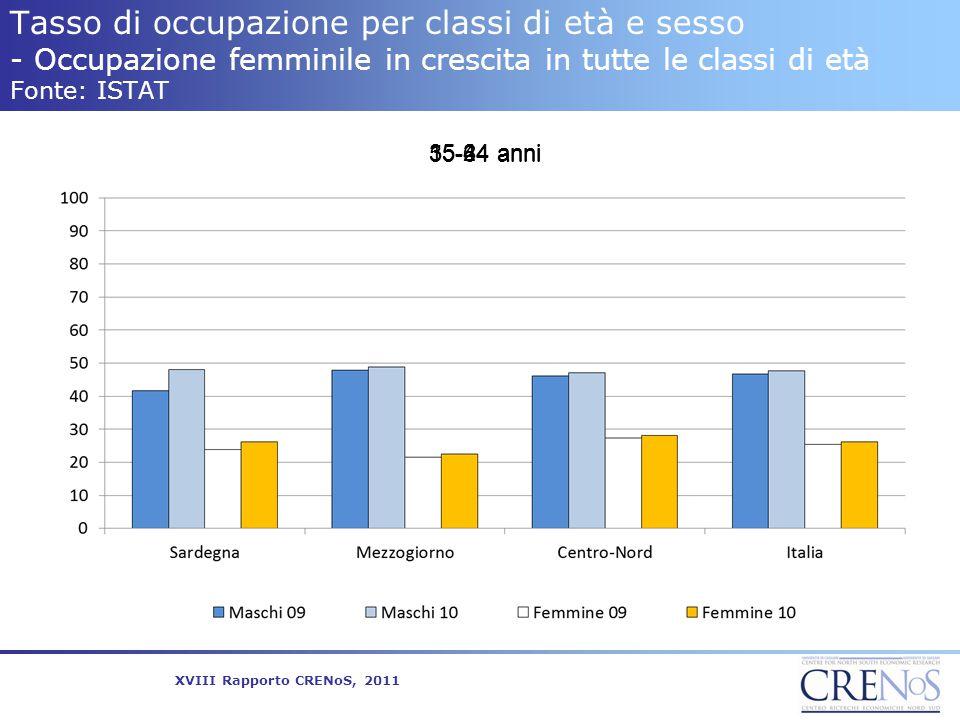 Tasso di occupazione per classi di età e sesso - Occupazione femminile in crescita in tutte le classi di età Fonte: ISTAT 15-24 anni35-44 anni 55-64 a