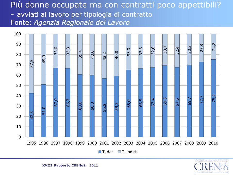 Più donne occupate ma con contratti poco appettibili? - avviati al lavoro per tipologia di contratto Fonte: Agenzia Regionale del Lavoro XVIII Rapport