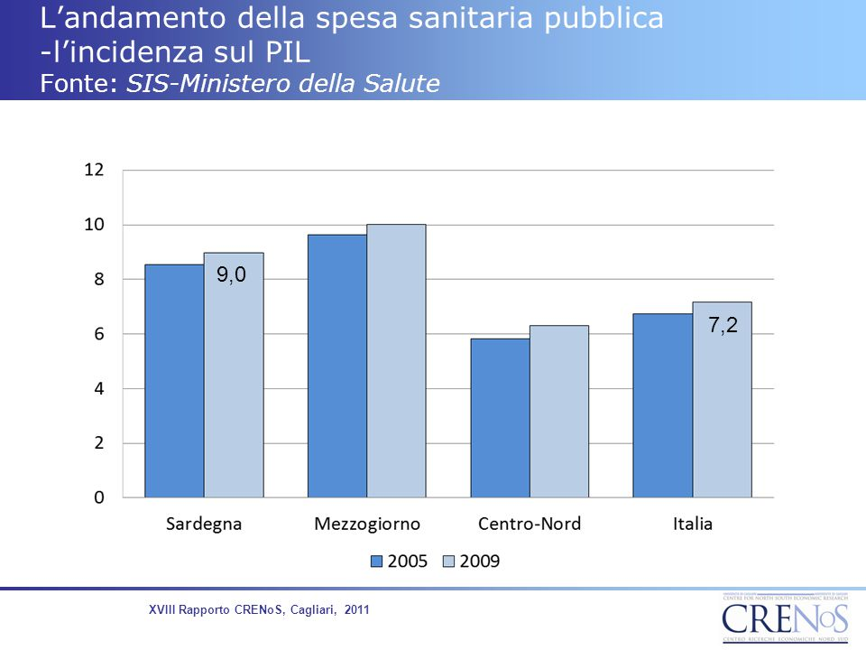 L'andamento della spesa sanitaria pubblica -l'incidenza sul PIL Fonte: SIS-Ministero della Salute 8,5 6,7 9,0 7,2 XVIII Rapporto CRENoS, Cagliari, 201