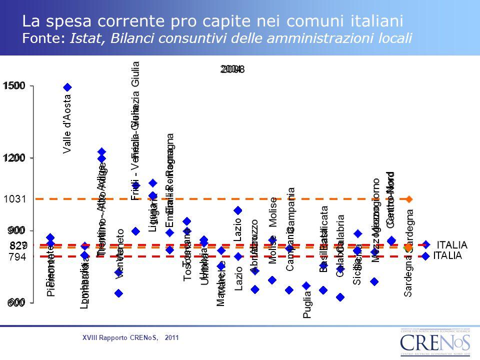 La spesa corrente pro capite nei comuni italiani Fonte: Istat, Bilanci consuntivi delle amministrazioni locali 827 1031 794 829 XVIII Rapporto CRENoS,