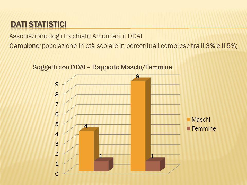 Associazione degli Psichiatri Americani il DDAI Campione: popolazione in età scolare in percentuali comprese tra il 3% e il 5%; Soggetti con DDAI – Ra