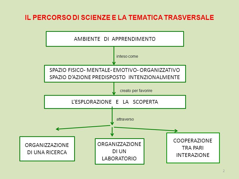 IL PERCORSO DI SCIENZE E LA TEMATICA TRASVERSALE inteso come creato per favorire attraverso 2 SPAZIO FISICO- MENTALE- EMOTIVO- ORGANIZZATIVO SPAZIO D'AZIONE PREDISPOSTO INTENZIONALMENTE L'ESPLORAZIONE E LA SCOPERTA ORGANIZZAZIONE DI UN LABORATORIO COOPERAZIONE TRA PARI INTERAZIONE ORGANIZZAZIONE DI UNA RICERCA AMBIENTE DI APPRENDIMENTO