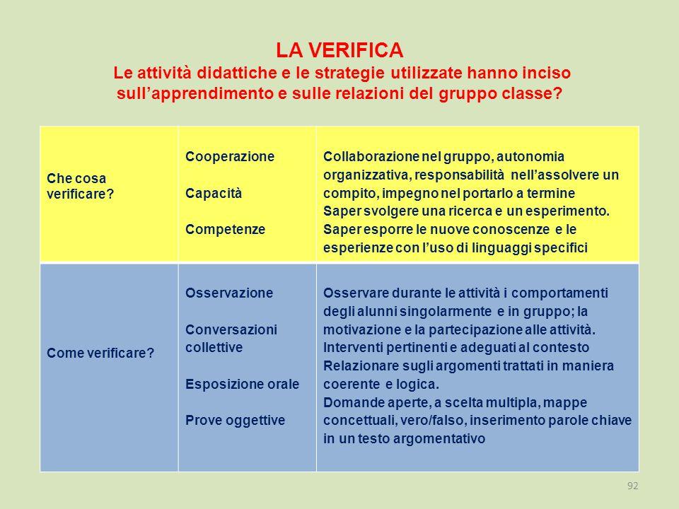 LA VERIFICA Le attività didattiche e le strategie utilizzate hanno inciso sull'apprendimento e sulle relazioni del gruppo classe.