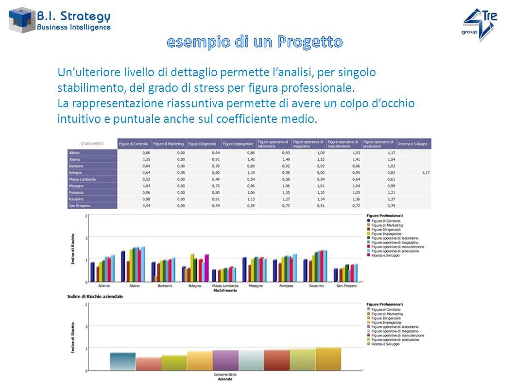 Un'ulteriore livello di dettaglio permette l'analisi, per singolo stabilimento, del grado di stress per figura professionale.