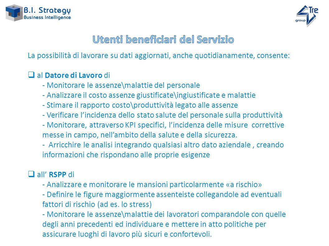 DWH Cloud Infrastruttura BI Strategy Utenti (DL, RSPP, RLS, MC, altri) Risorse umane Contabilità Produzione Cartella sanitaria …