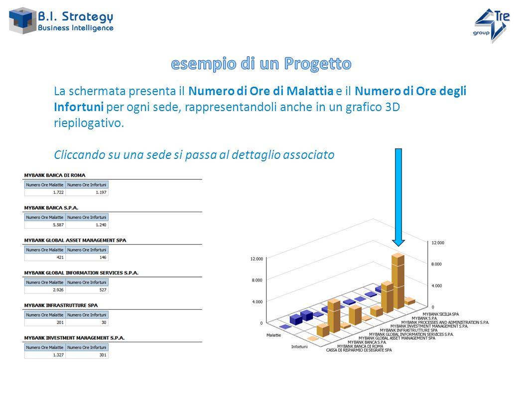 La schermata presenta il Numero di Ore di Malattia e il Numero di Ore degli Infortuni per ogni sede, rappresentandoli anche in un grafico 3D riepilogativo.