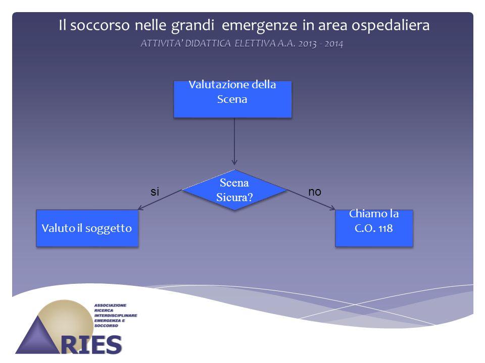 Il soccorso nelle grandi emergenze in area ospedaliera Scena Sicura? Valutazione della Scena Valuto il soggetto Chiamo la C.O. 118 sino