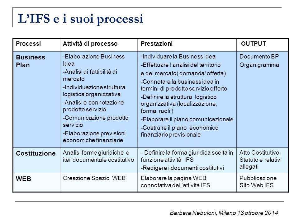 L'IFS e i suoi processi ProcessiAttività di processoPrestazioni OUTPUT Business Plan -Elaborazione Business Idea -Analisi di fattibilità di mercato -I