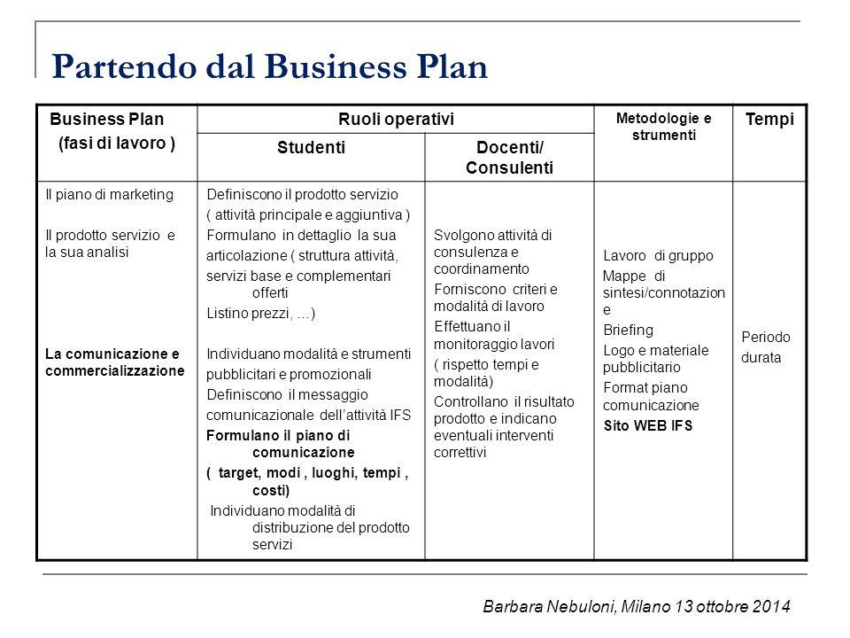 Partendo dal Business Plan Business Plan (fasi di lavoro ) Ruoli operativi Metodologie e strumenti Tempi StudentiDocenti/ Consulenti Il piano di marke