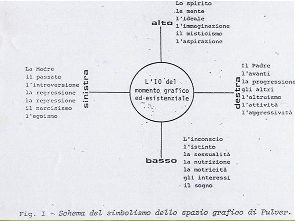 Le zone della scrittura e significato: Simbolismo spaziale