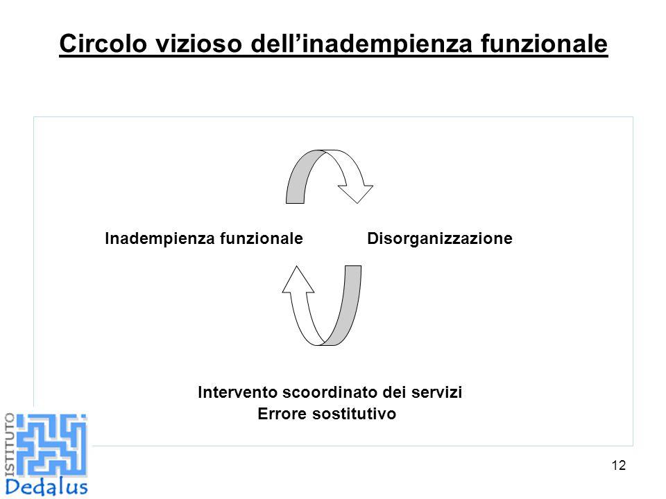 12 Circolo vizioso dell'inadempienza funzionale Inadempienza funzionale Disorganizzazione Intervento scoordinato dei servizi Errore sostitutivo