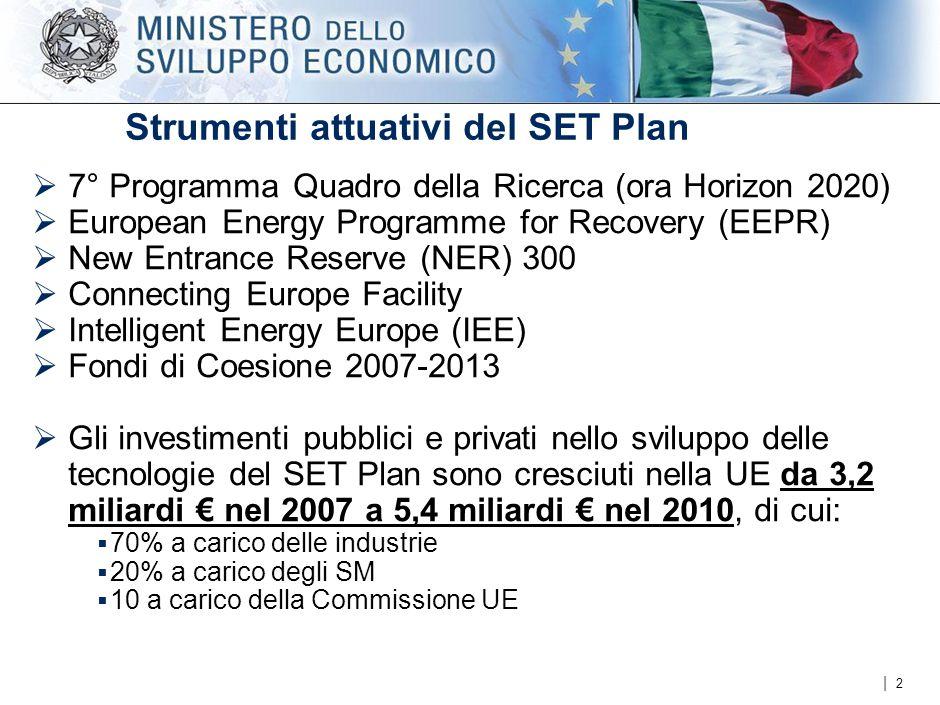 | Strumenti attuativi del SET Plan  7° Programma Quadro della Ricerca (ora Horizon 2020)  European Energy Programme for Recovery (EEPR)  New Entrance Reserve (NER) 300  Connecting Europe Facility  Intelligent Energy Europe (IEE)  Fondi di Coesione 2007-2013  Gli investimenti pubblici e privati nello sviluppo delle tecnologie del SET Plan sono cresciuti nella UE da 3,2 miliardi € nel 2007 a 5,4 miliardi € nel 2010, di cui:  70% a carico delle industrie  20% a carico degli SM  10 a carico della Commissione UE 2