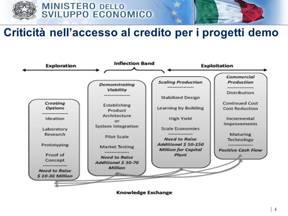 | Criticità nell'accesso al credito per i progetti demo 4