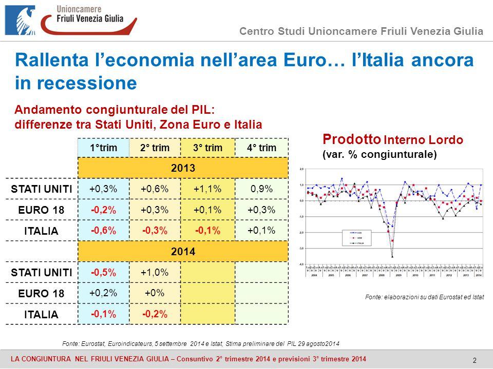 Centro Studi Unioncamere Friuli Venezia Giulia LA CONGIUNTURA NEL FRIULI VENEZIA GIULIA – Consuntivo 2° trimestre 2014 e previsioni 3° trimestre 2014 2 1°trim2° trim3° trim4° trim 2013 STATI UNITI +0,3%+0,6%+1,1%0,9% EURO 18 -0,2%+0,3%+0,1%+0,3% ITALIA -0,6%-0,3%-0,1%+0,1% 2014 STATI UNITI -0,5%+1,0% EURO 18 +0,2%+0% ITALIA -0,1%-0,2% Prodotto Interno Lordo (var.