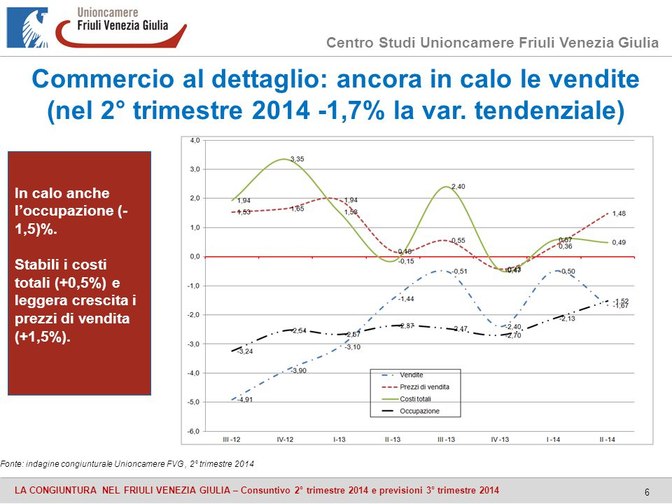 Centro Studi Unioncamere Friuli Venezia Giulia LA CONGIUNTURA NEL FRIULI VENEZIA GIULIA – Consuntivo 2° trimestre 2014 e previsioni 3° trimestre 2014 6 Commercio al dettaglio: ancora in calo le vendite (nel 2° trimestre 2014 -1,7% la var.