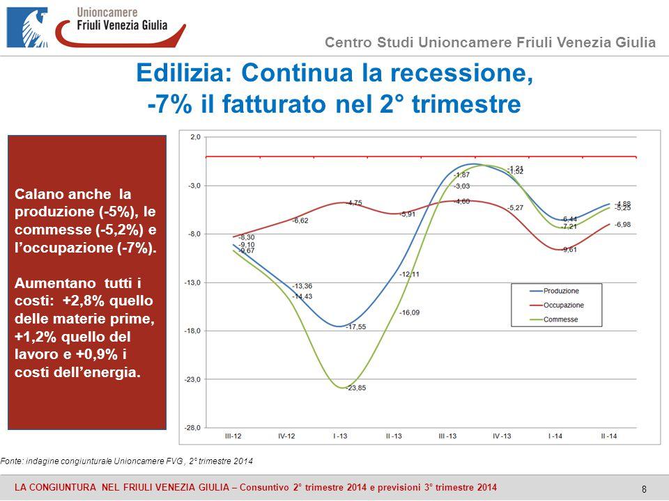 Centro Studi Unioncamere Friuli Venezia Giulia LA CONGIUNTURA NEL FRIULI VENEZIA GIULIA – Consuntivo 2° trimestre 2014 e previsioni 3° trimestre 2014 8 Edilizia: Continua la recessione, -7% il fatturato nel 2° trimestre Fonte: indagine congiunturale Unioncamere FVG, 2° trimestre 2014 Calano anche la produzione (-5%), le commesse (-5,2%) e l'occupazione (-7%).