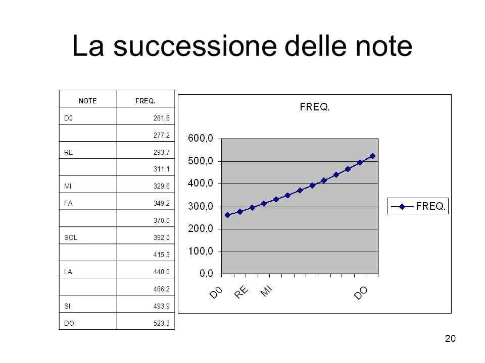 20 La successione delle note NOTEFREQ.
