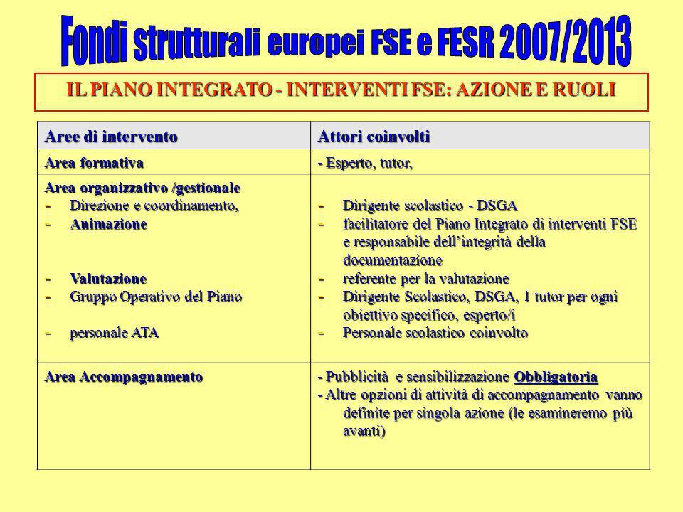 IL PIANO INTEGRATO - INTERVENTI FSE: AZIONE E RUOLI Aree di intervento Attori coinvolti Area formativa - Esperto, tutor, Area organizzativo /gestional