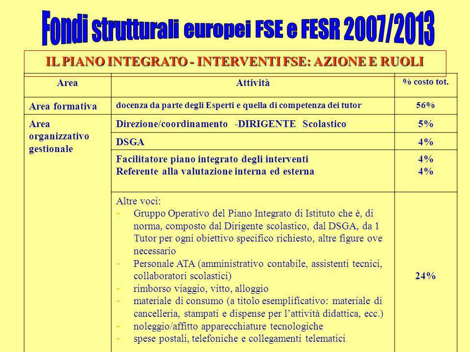 IL PIANO INTEGRATO - INTERVENTI FSE: AZIONE E RUOLI AreaAttività % costo tot. Area formativa docenza da parte degli Esperti e quella di competenza dei