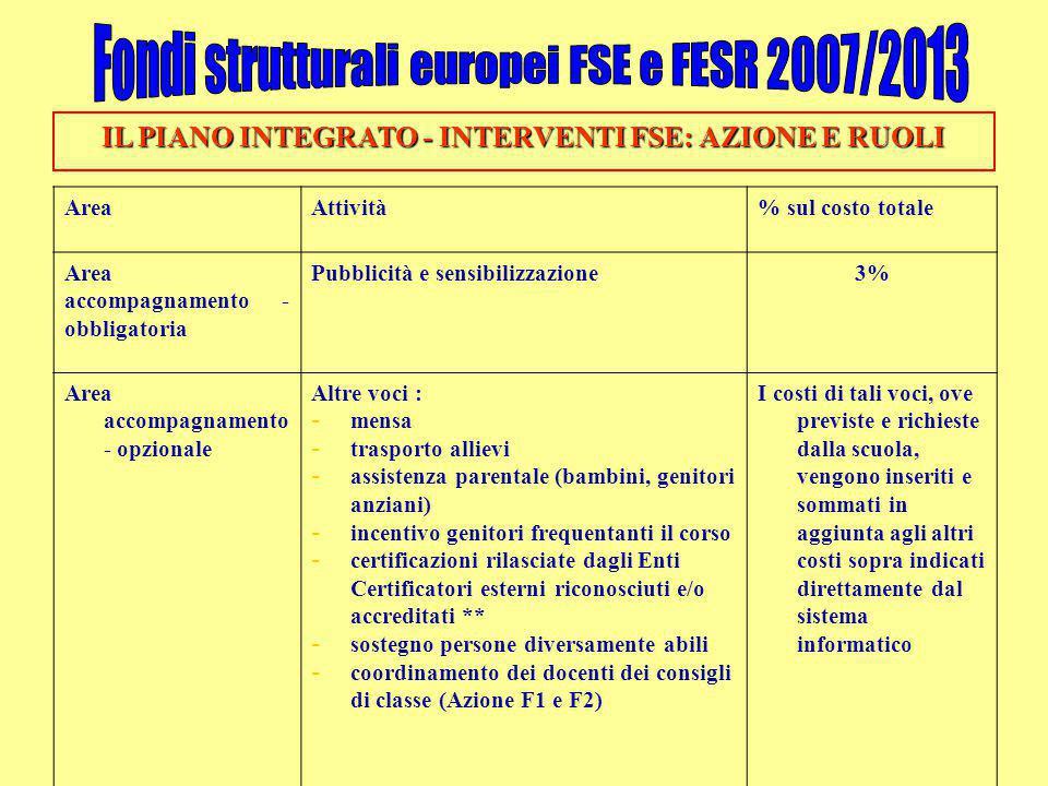 IL PIANO INTEGRATO - INTERVENTI FSE: AZIONE E RUOLI AreaAttività% sul costo totale Area accompagnamento - obbligatoria Pubblicità e sensibilizzazione3