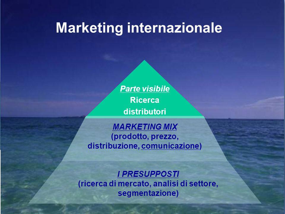 MARKETING MIX (prodotto, prezzo, distribuzione, comunicazione) I PRESUPPOSTI (ricerca di mercato, analisi di settore, segmentazione) Marketing internazionale Parte visibile Ricerca distributori