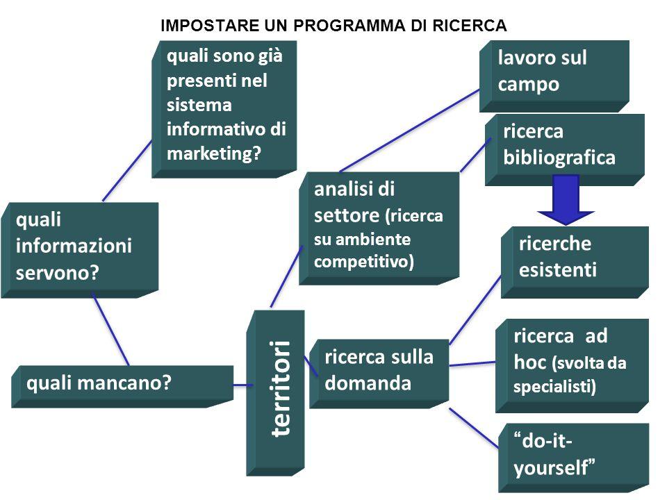 Le opportunità di marketing per le PMI offerte dal web 2.0 18 Linkedin