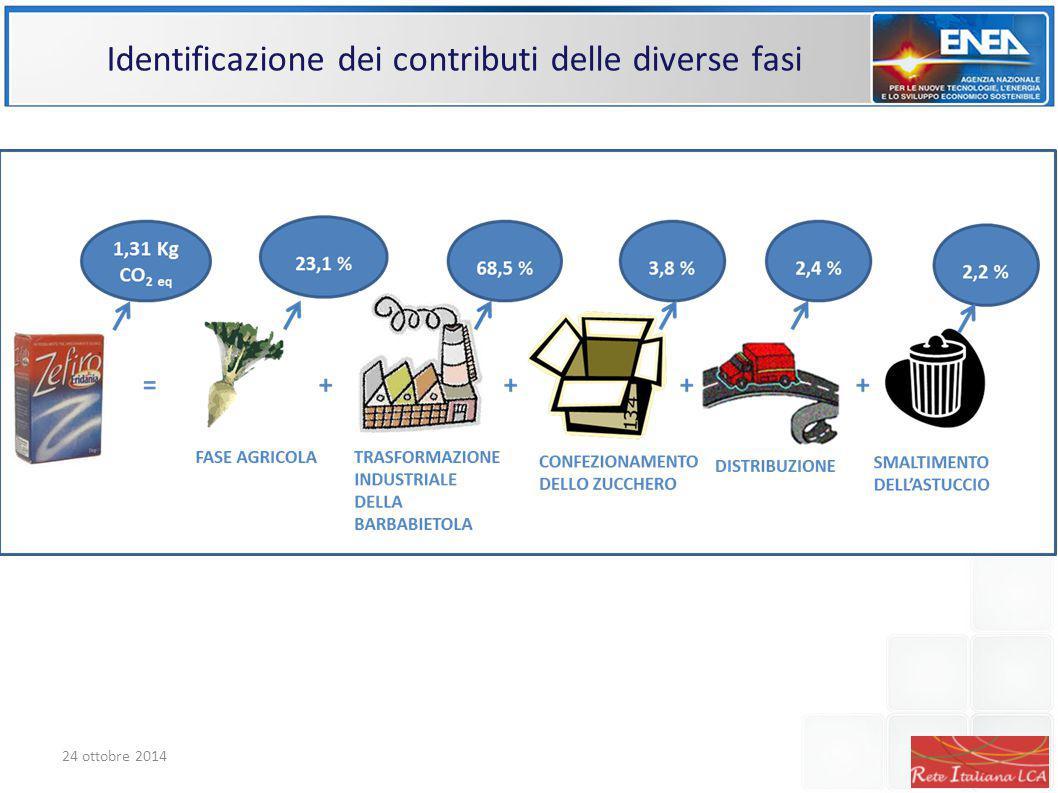 Identificazione dei contributi delle diverse fasi 24 ottobre 2014