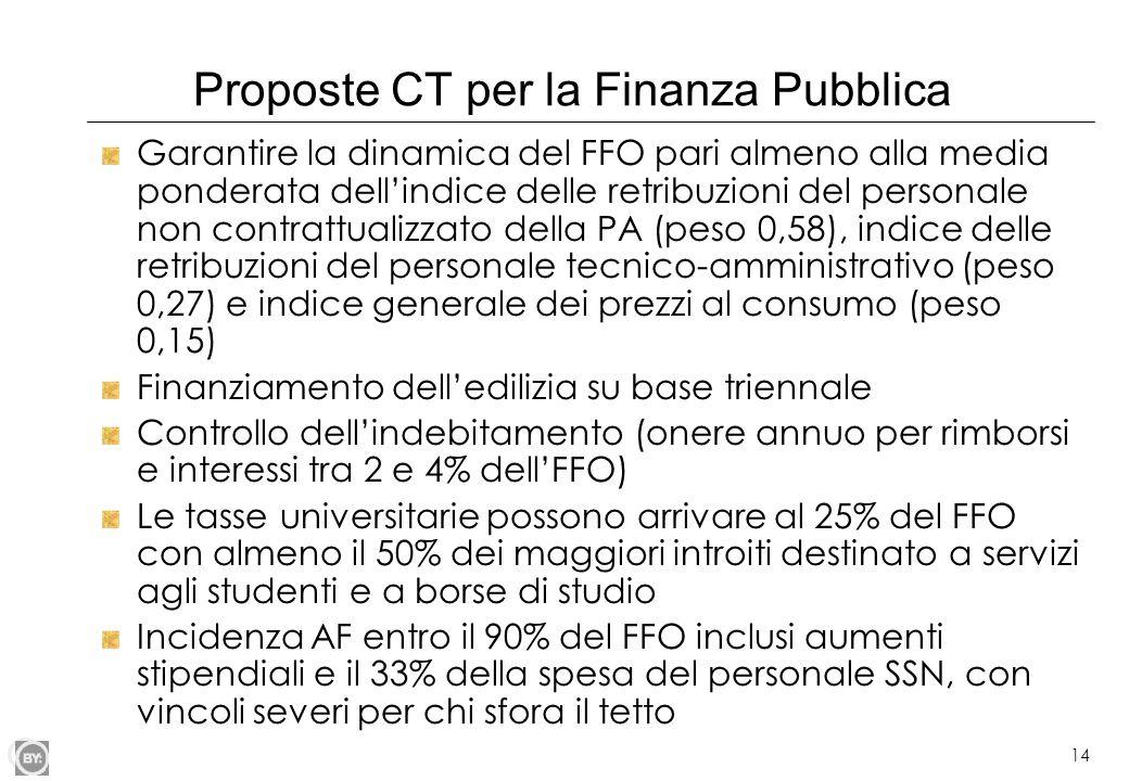 14 Proposte CT per la Finanza Pubblica Garantire la dinamica del FFO pari almeno alla media ponderata dell'indice delle retribuzioni del personale non