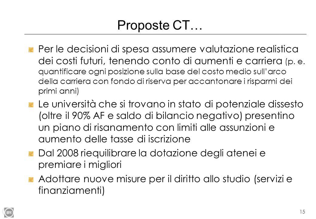 15 Proposte CT… Per le decisioni di spesa assumere valutazione realistica dei costi futuri, tenendo conto di aumenti e carriera (p. e. quantificare og