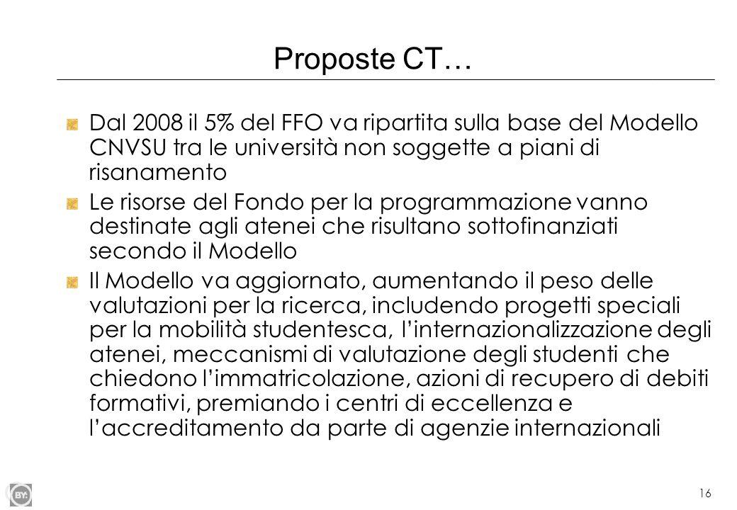 16 Proposte CT… Dal 2008 il 5% del FFO va ripartita sulla base del Modello CNVSU tra le università non soggette a piani di risanamento Le risorse del