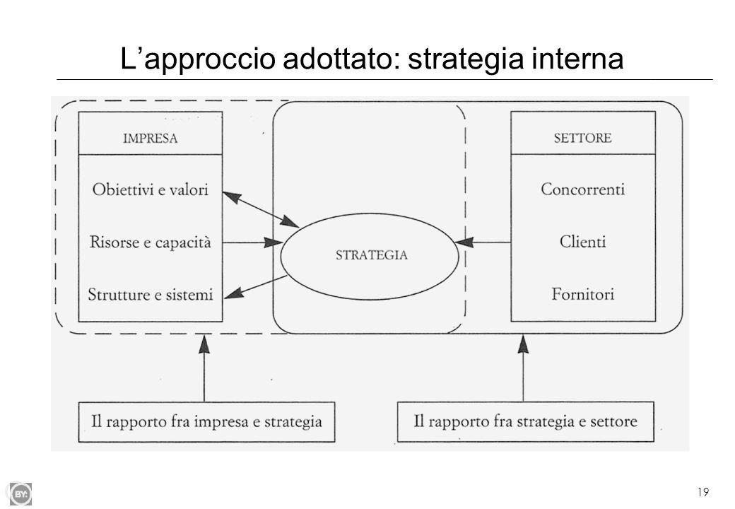 19 L'approccio adottato: strategia interna