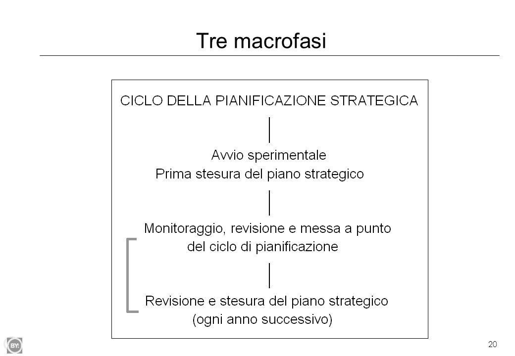 20 Tre macrofasi