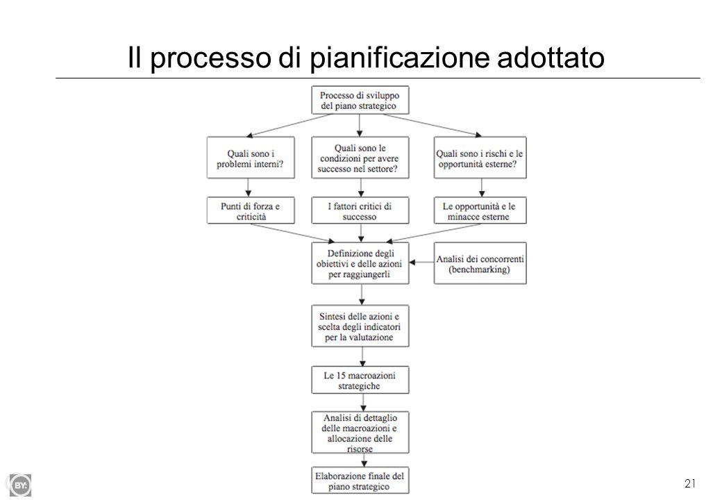 21 Il processo di pianificazione adottato