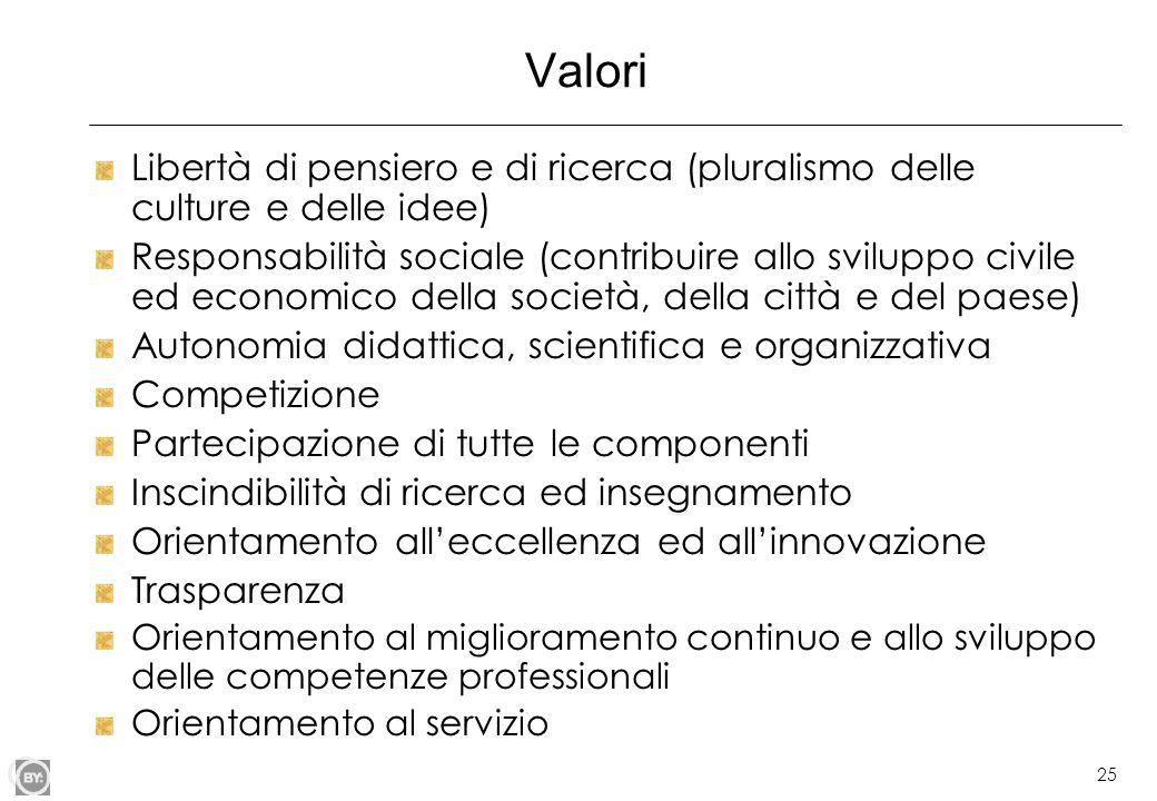 25 Valori Libertà di pensiero e di ricerca (pluralismo delle culture e delle idee) Responsabilità sociale (contribuire allo sviluppo civile ed economi