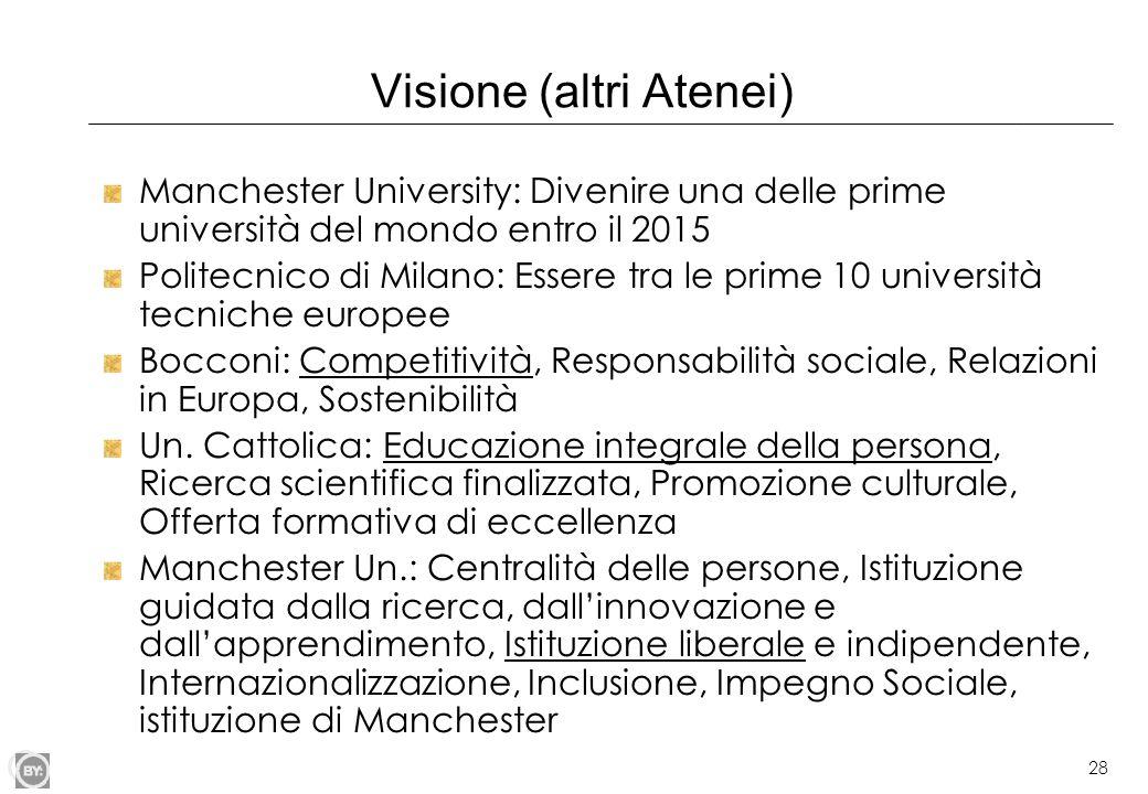 29 Valori (altri Atenei) Bocconi (Indipendenza e autonomia, Responsabilità sociale, Pluralismo, Adesione ai principi della società aperta, Collegamento tra teoria e prassi, Eccellenza e innovazione) Manchester Un.