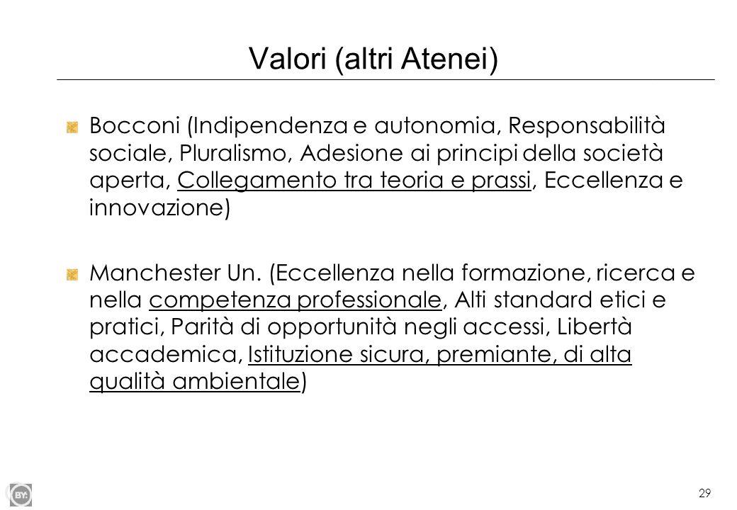 29 Valori (altri Atenei) Bocconi (Indipendenza e autonomia, Responsabilità sociale, Pluralismo, Adesione ai principi della società aperta, Collegament
