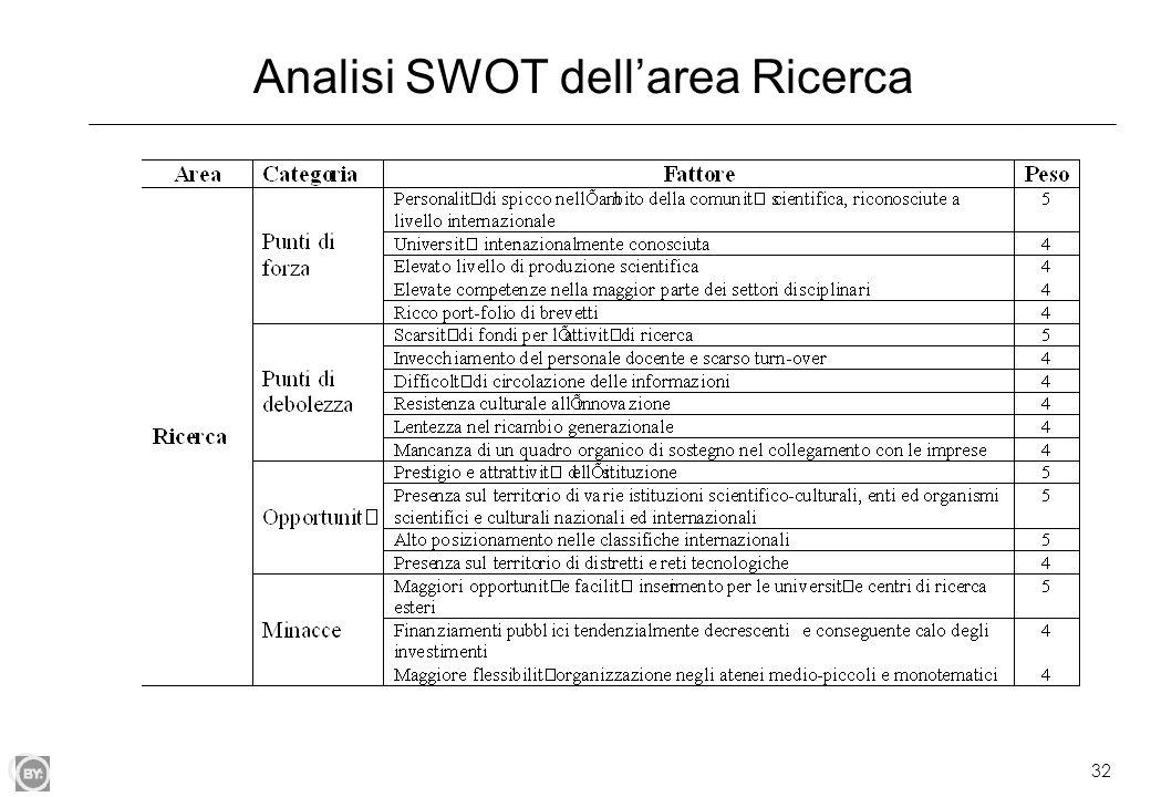32 Analisi SWOT dell'area Ricerca