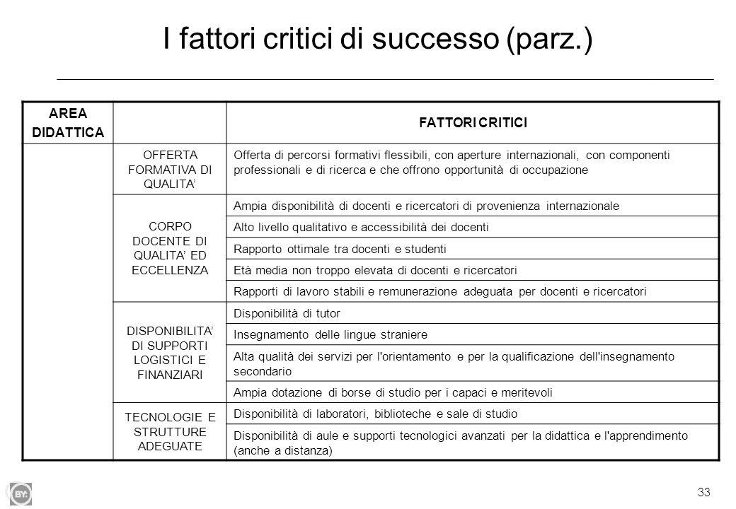 33 I fattori critici di successo (parz.) AREA DIDATTICA FATTORI CRITICI OFFERTA FORMATIVA DI QUALITA' Offerta di percorsi formativi flessibili, con ap
