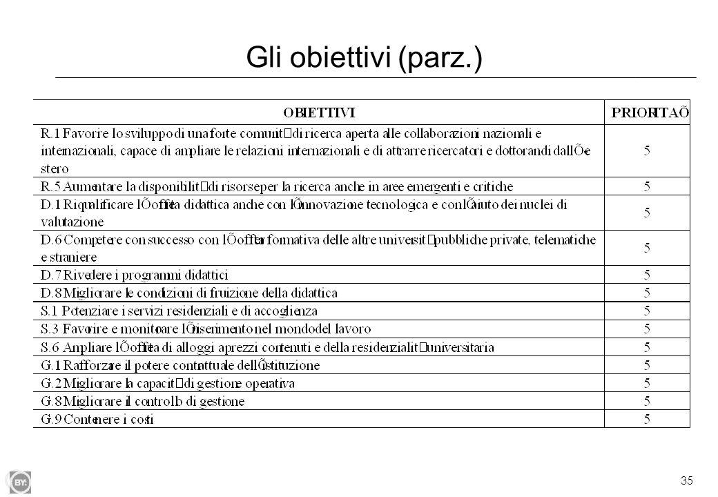 35 Gli obiettivi (parz.)