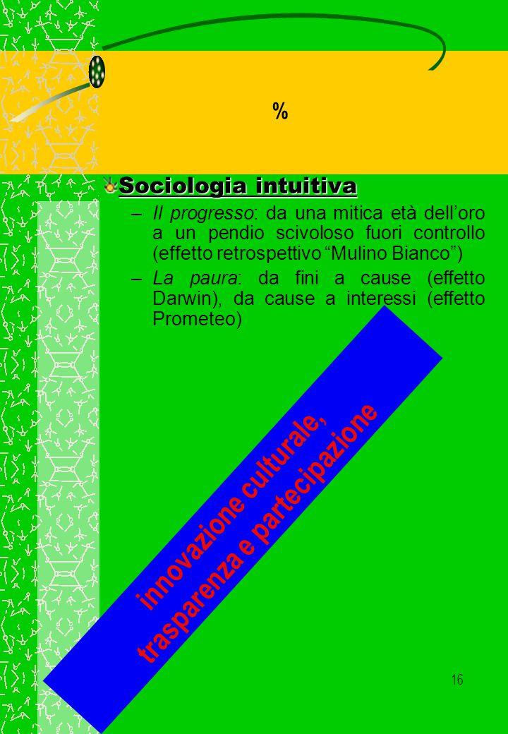 15 % Ontologia intuitiva –persona-corpo: trapianti, clonazione, genomania riduzionistica –folkbiology: ibridazioni come inquinamento simbolico –artificiale-naturale: umano vs.