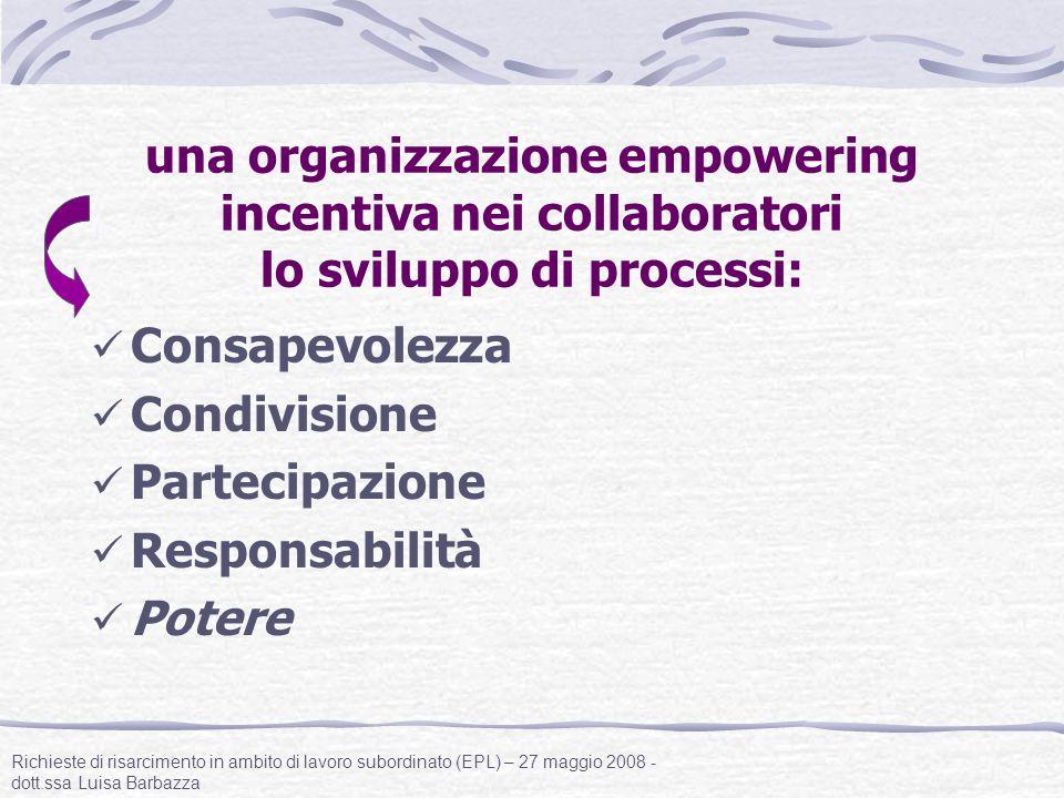 una organizzazione empowering incentiva nei collaboratori lo sviluppo di processi: Consapevolezza Condivisione Partecipazione Responsabilità Potere Ri