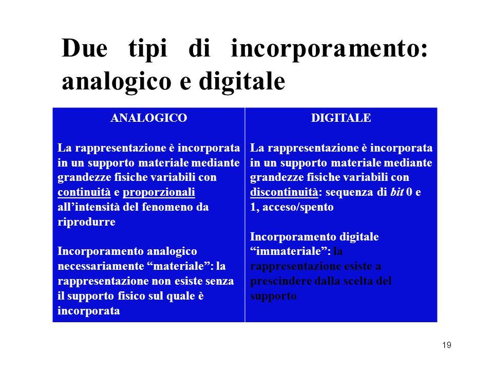 19 Due tipi di incorporamento: analogico e digitale ANALOGICO La rappresentazione è incorporata in un supporto materiale mediante grandezze fisiche va