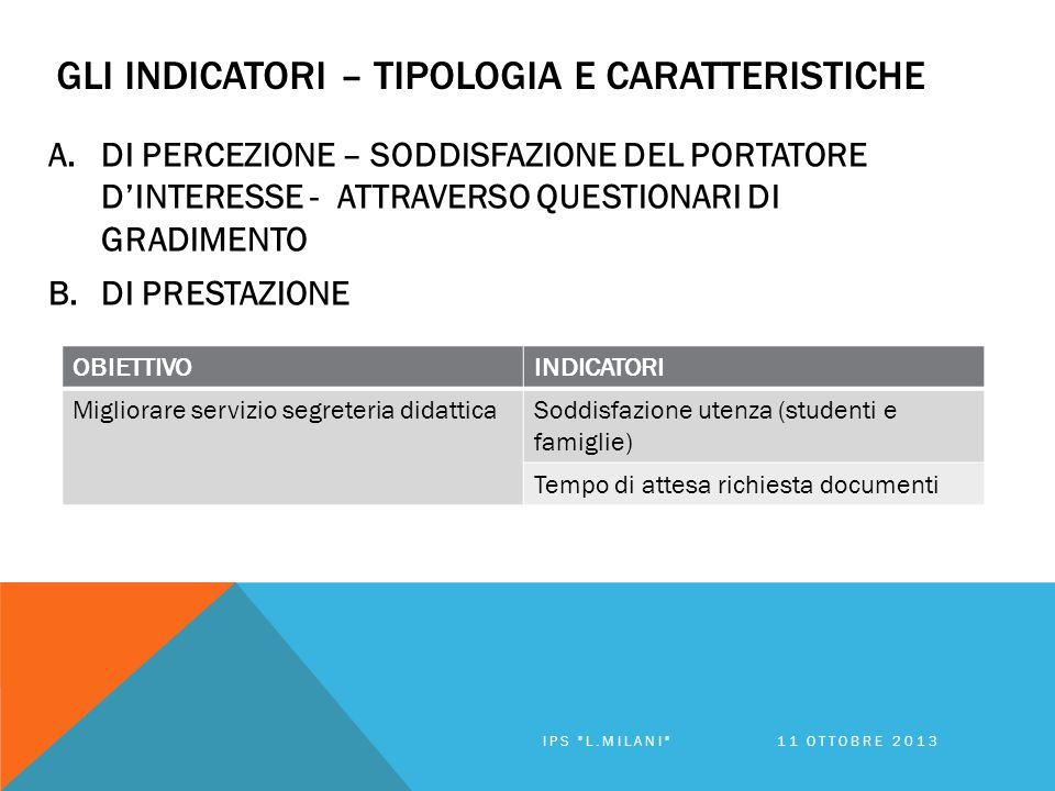GLI INDICATORI – TIPOLOGIA E CARATTERISTICHE A.DI PERCEZIONE – SODDISFAZIONE DEL PORTATORE D'INTERESSE - ATTRAVERSO QUESTIONARI DI GRADIMENTO B.DI PRESTAZIONE OBIETTIVOINDICATORI Migliorare servizio segreteria didatticaSoddisfazione utenza (studenti e famiglie) Tempo di attesa richiesta documenti IPS L.MILANI 11 OTTOBRE 2013