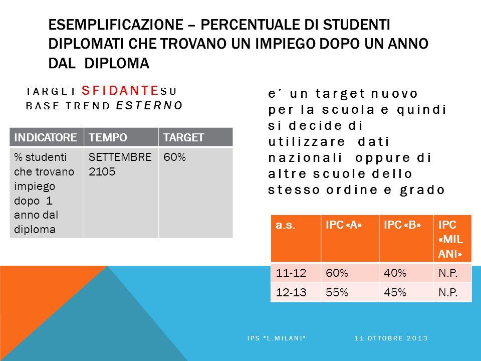 ESEMPLIFICAZIONE – PERCENTUALE DI STUDENTI DIPLOMATI CHE TROVANO UN IMPIEGO DOPO UN ANNO DAL DIPLOMA TARGET SFIDANTE SU BASE TREND ESTERNO e' un target nuovo per la scuola e quindi si decide di utilizzare dati nazionali oppure di altre scuole dello stesso ordine e grado a.s.IPC «A»IPC «B»IPC «MIL ANI» 11-1260%40%N.P.